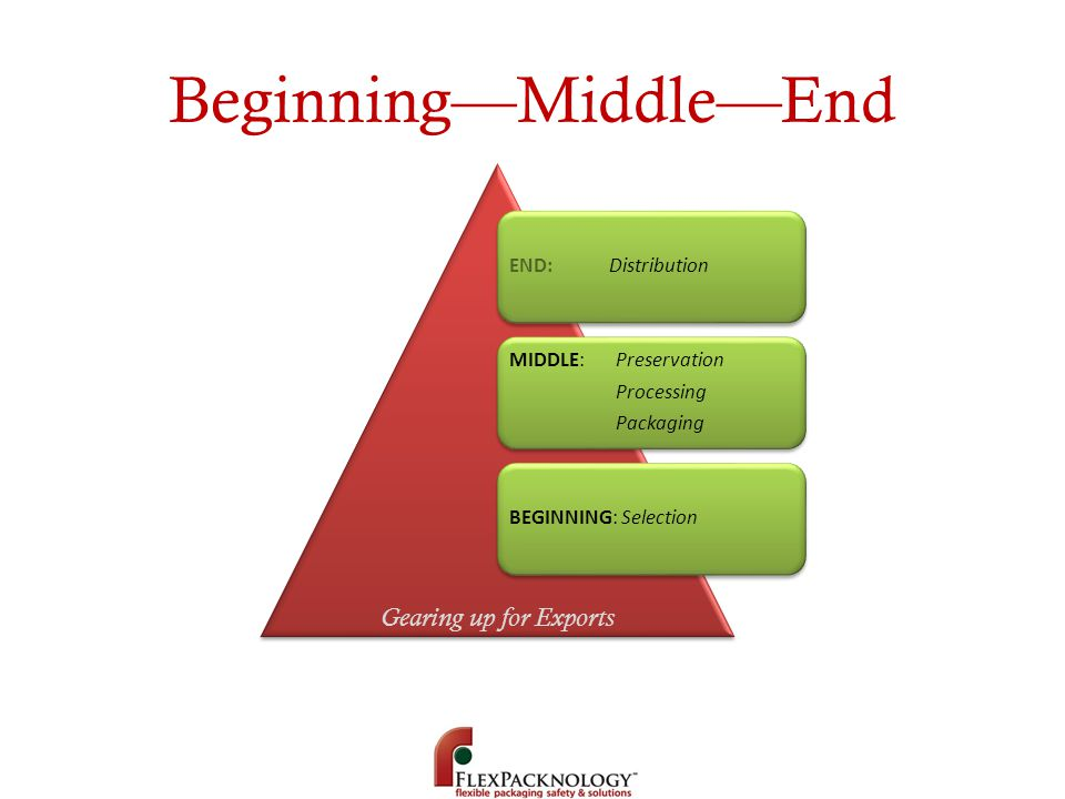 Beginning—Middle—End