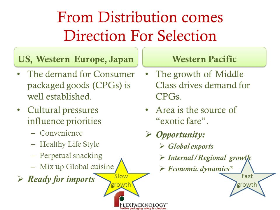 From Distribution comes Direction For Selection