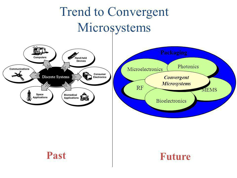 Trend to Convergent Microsystems