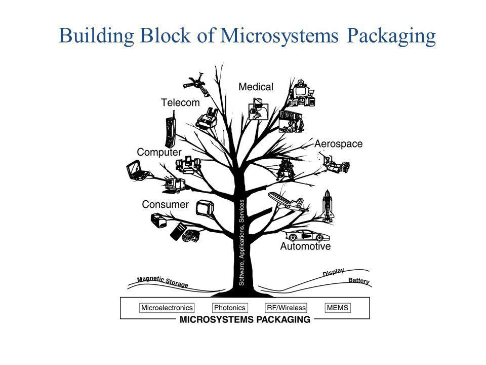 Building Block of Microsystems Packaging