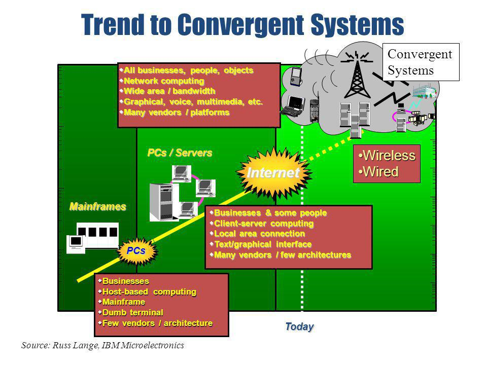 Trend to Convergent Systems