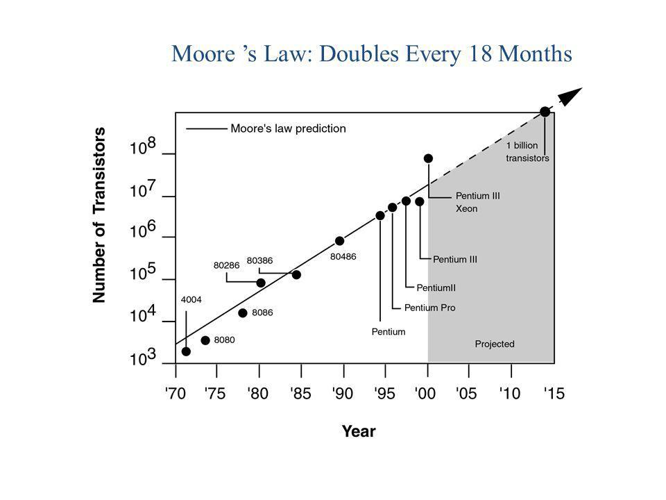 Moore 's Law: Doubles Every 18 Months