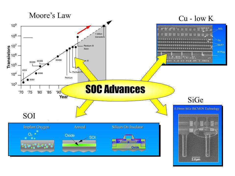 Moore's Law Cu - low K SOC Advances SiGe SOI