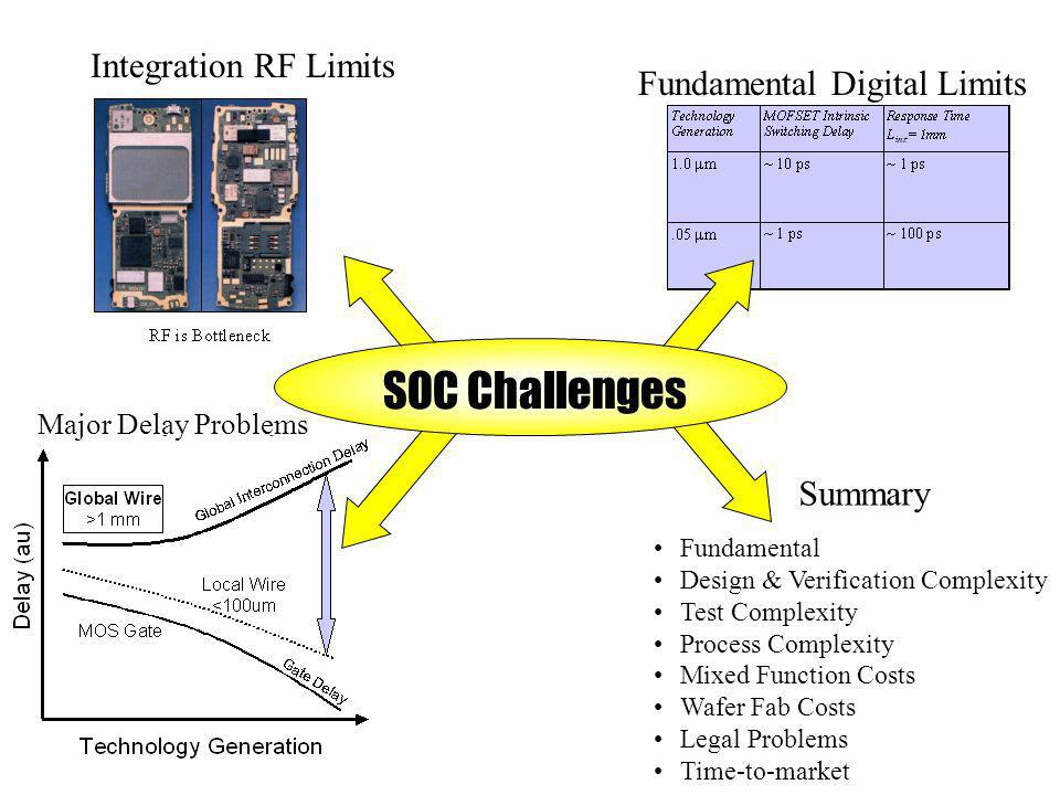 SOC Challenges Integration RF Limits Fundamental Digital Limits