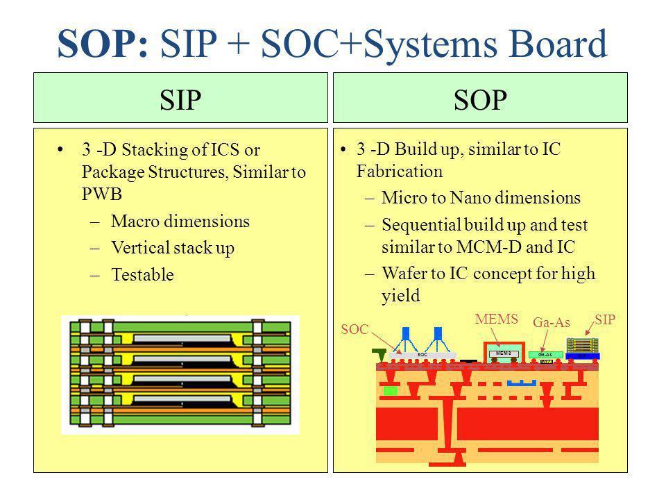 SOP: SIP + SOC+Systems Board