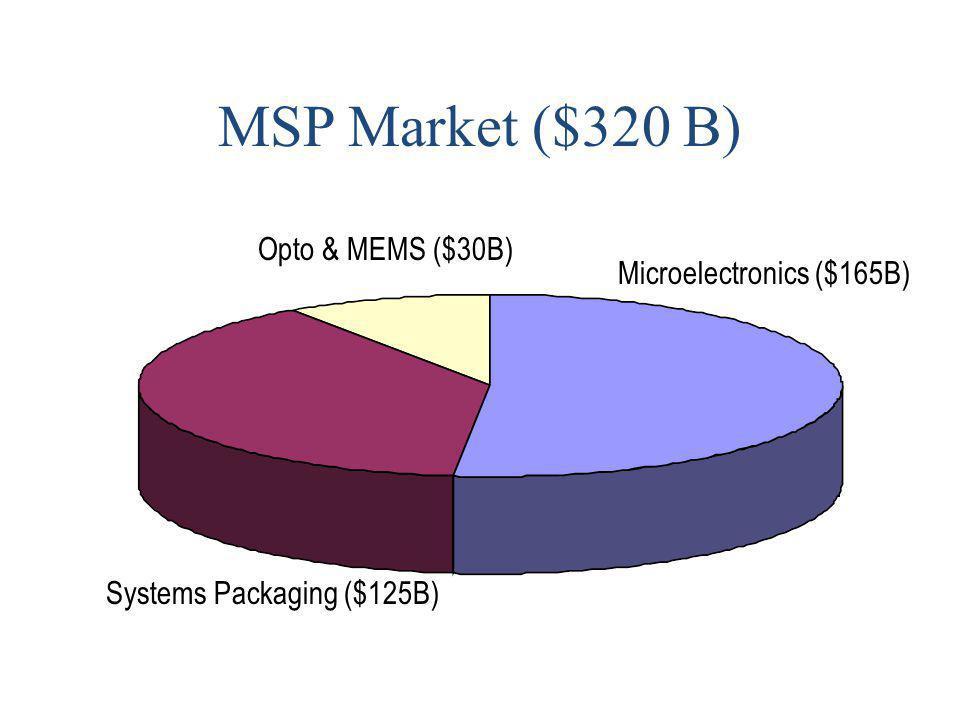 MSP Market ($320 B) Opto & MEMS ($30B) Microelectronics ($165B)