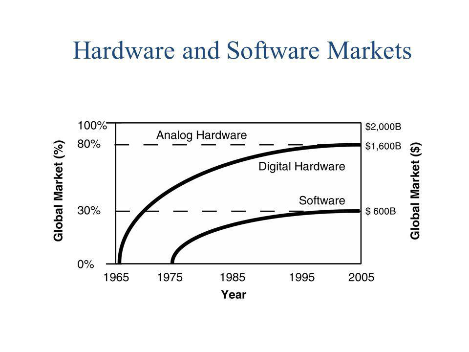 Hardware and Software Markets