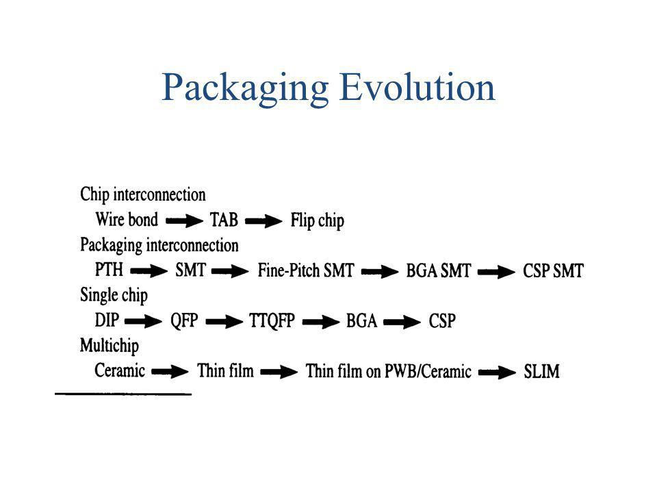 Packaging Evolution
