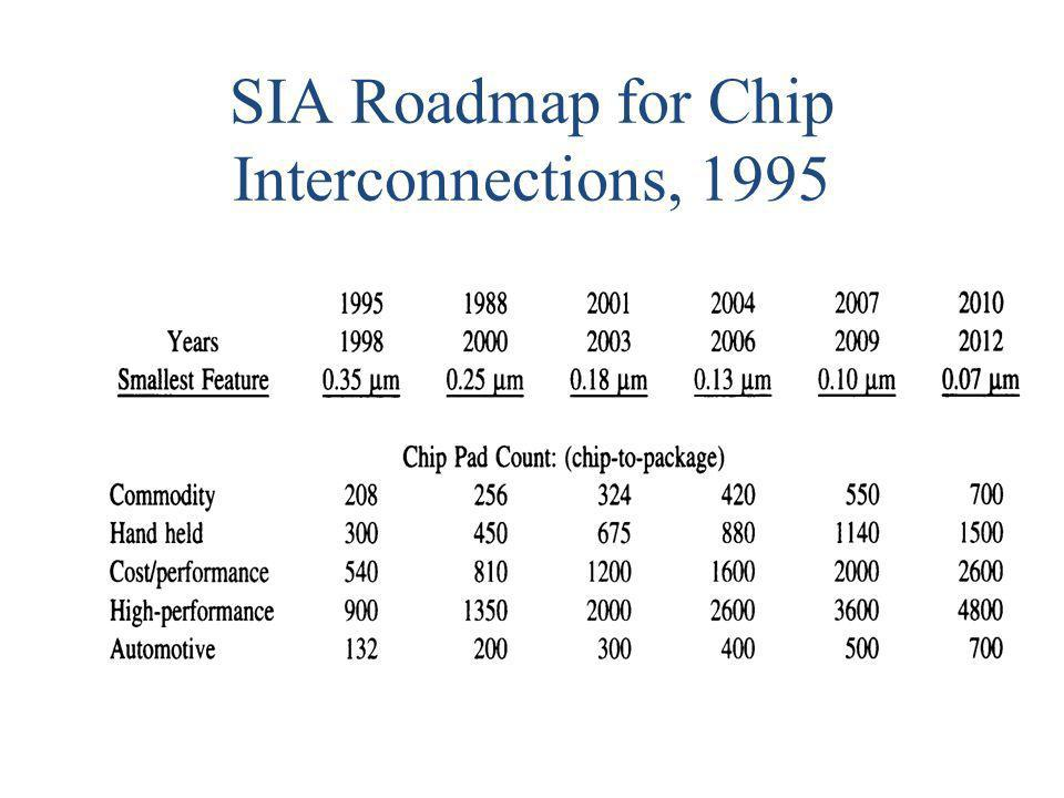 SIA Roadmap for Chip Interconnections, 1995