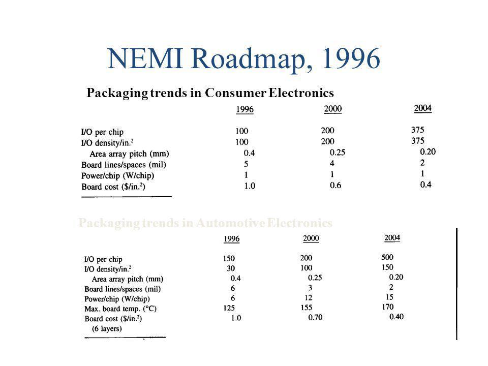 NEMI Roadmap, 1996 Packaging trends in Consumer Electronics