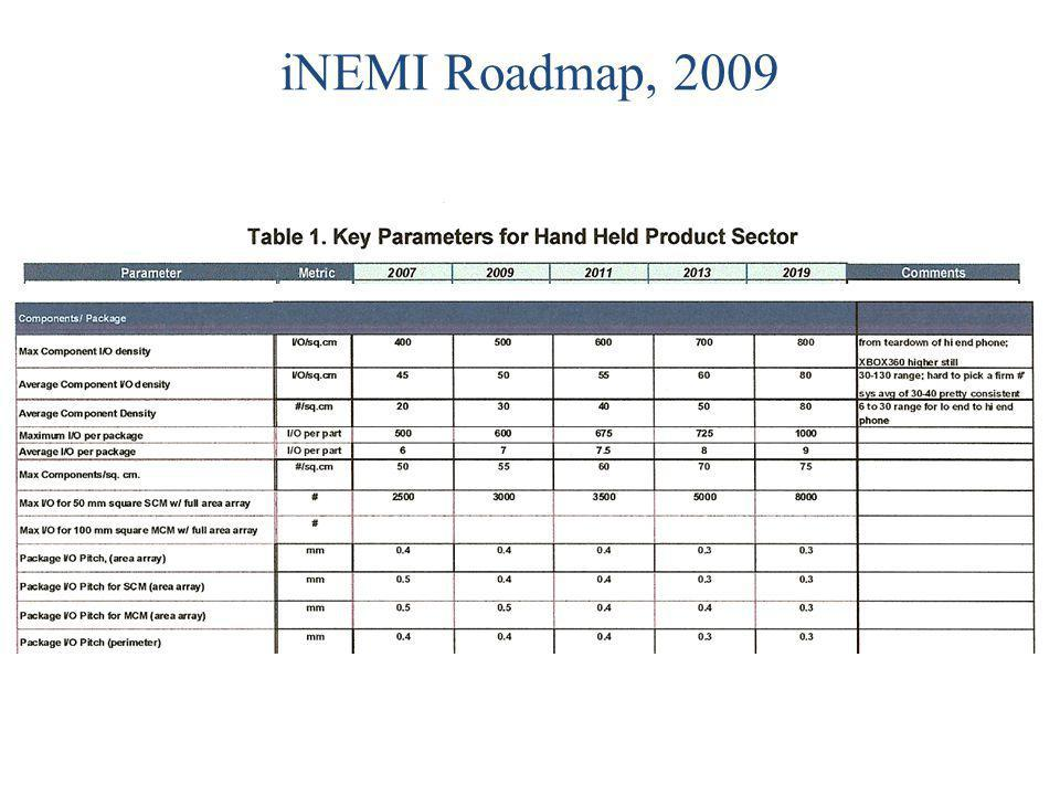 iNEMI Roadmap, 2009
