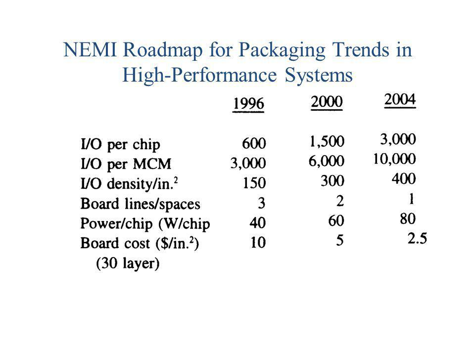 NEMI Roadmap for Packaging Trends in High-Performance Systems