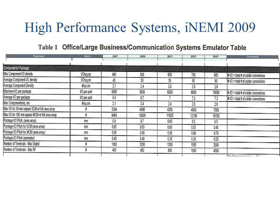 High Performance Systems, iNEMI 2009
