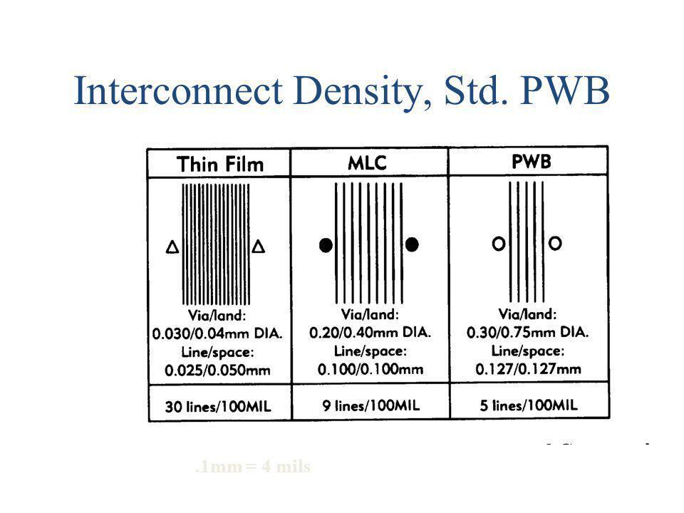 Interconnect Density, Std. PWB