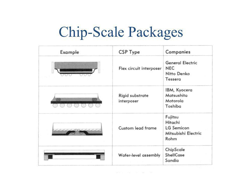 Chip-Scale Packages
