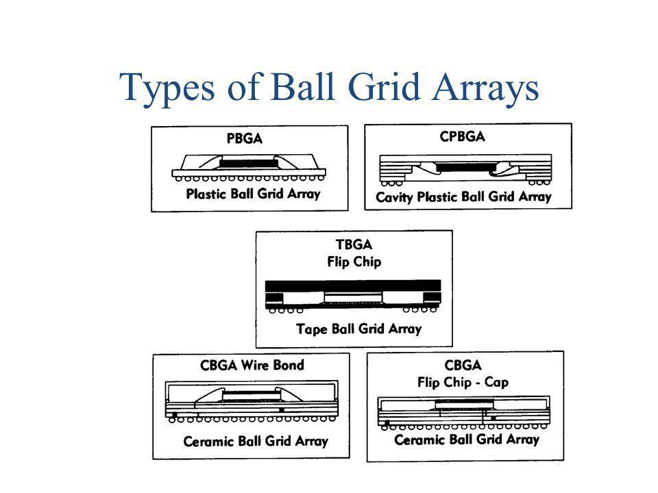 Types of Ball Grid Arrays