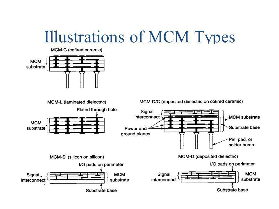 Illustrations of MCM Types