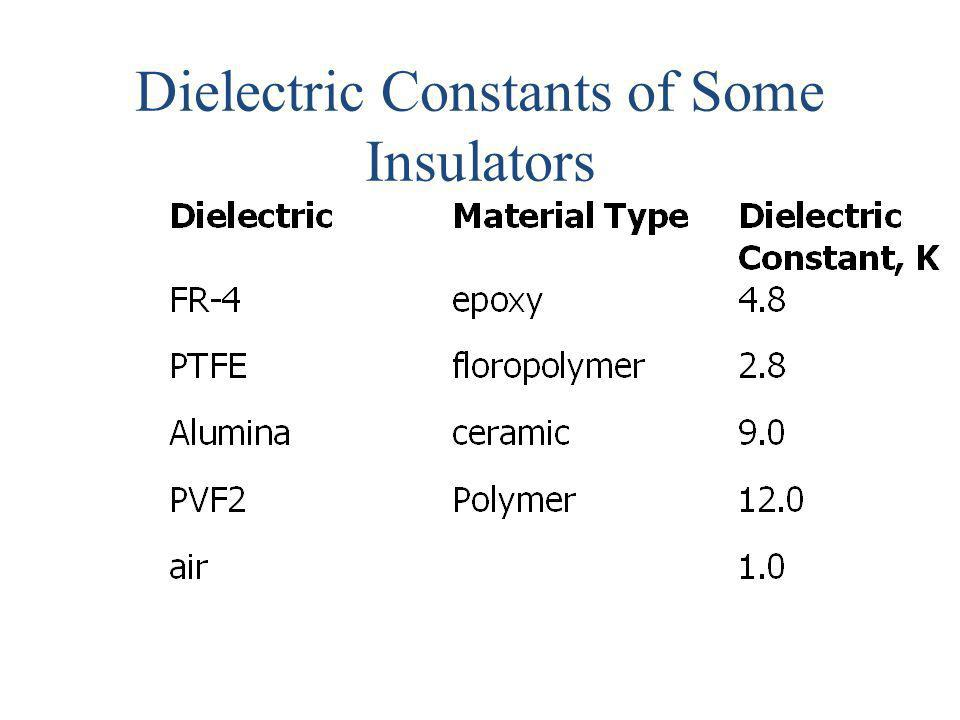 Dielectric Constants of Some Insulators