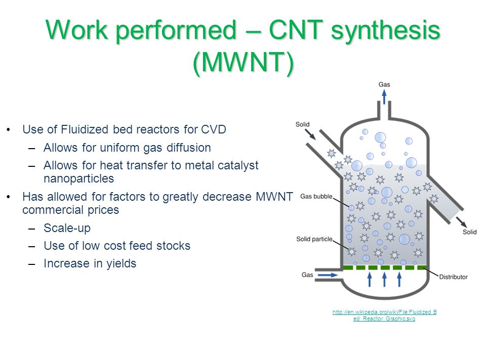 Work performed – CNT synthesis (MWNT)