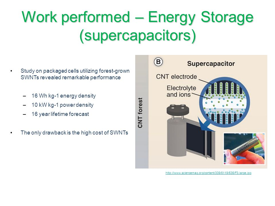 Work performed – Energy Storage (supercapacitors)