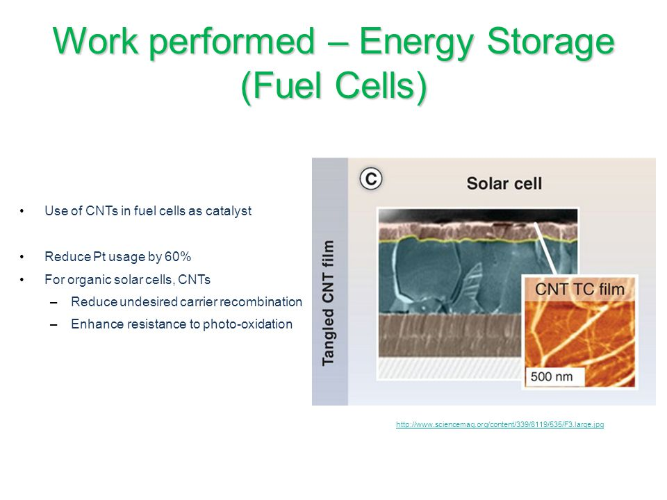 Work performed – Energy Storage (Fuel Cells)