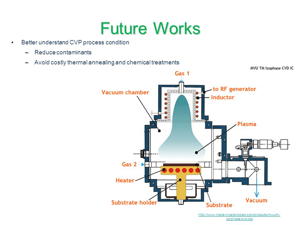 Future Works Better understand CVP process condition