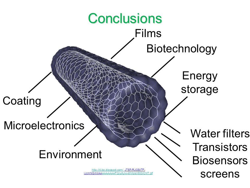 Conclusions Films Biotechnology Energy storage Coating