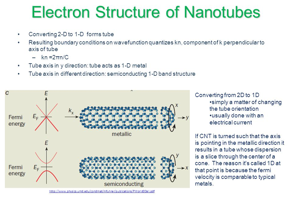 Electron Structure of Nanotubes