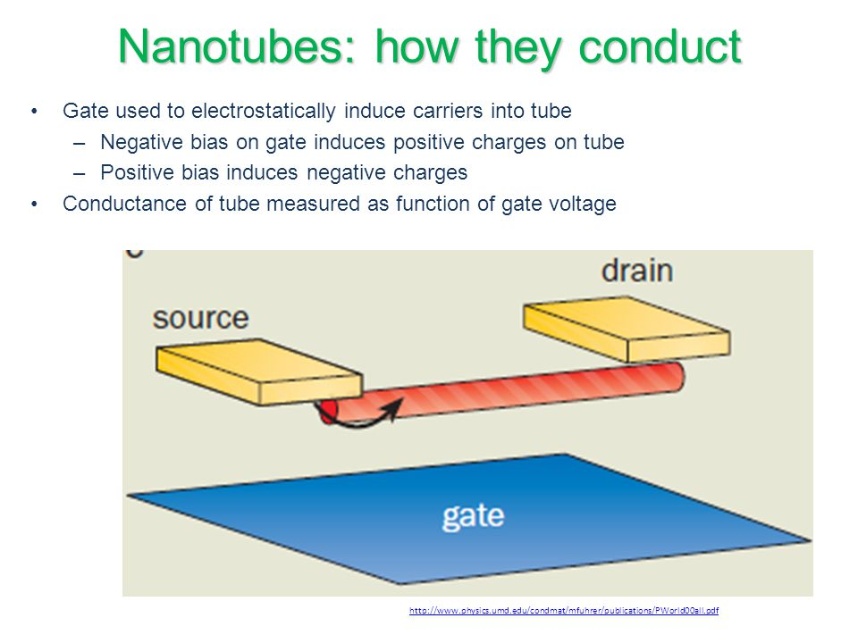 Nanotubes: how they conduct