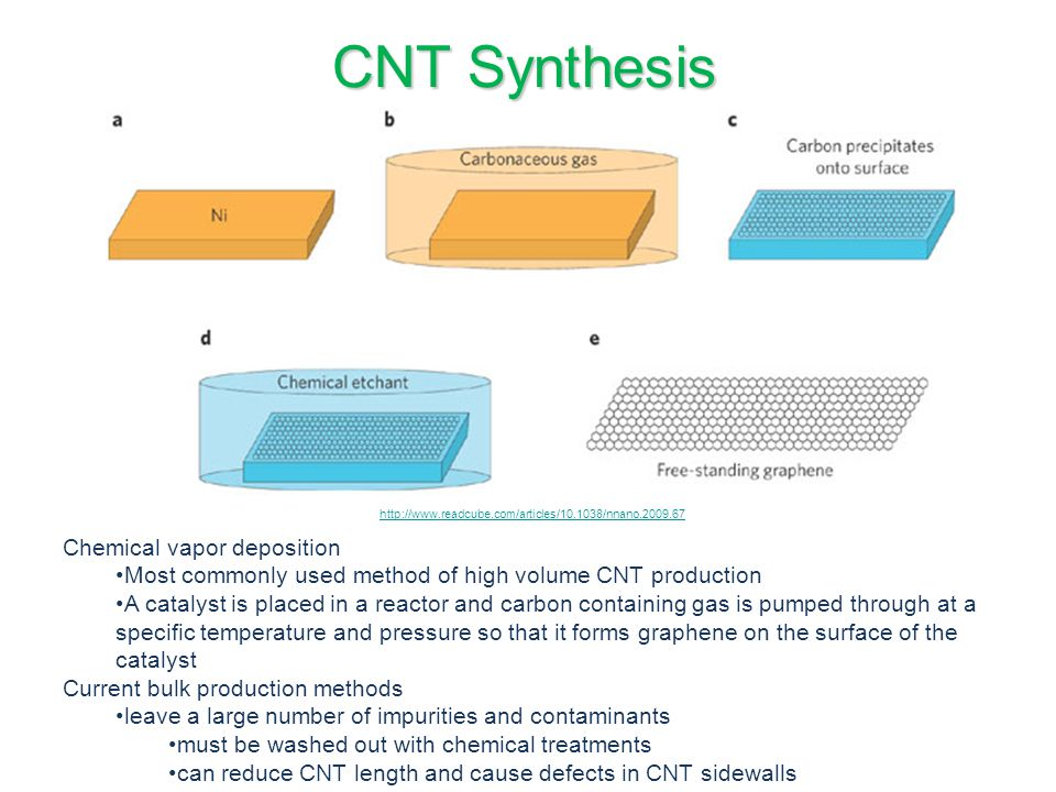 CNT Synthesis Chemical vapor deposition