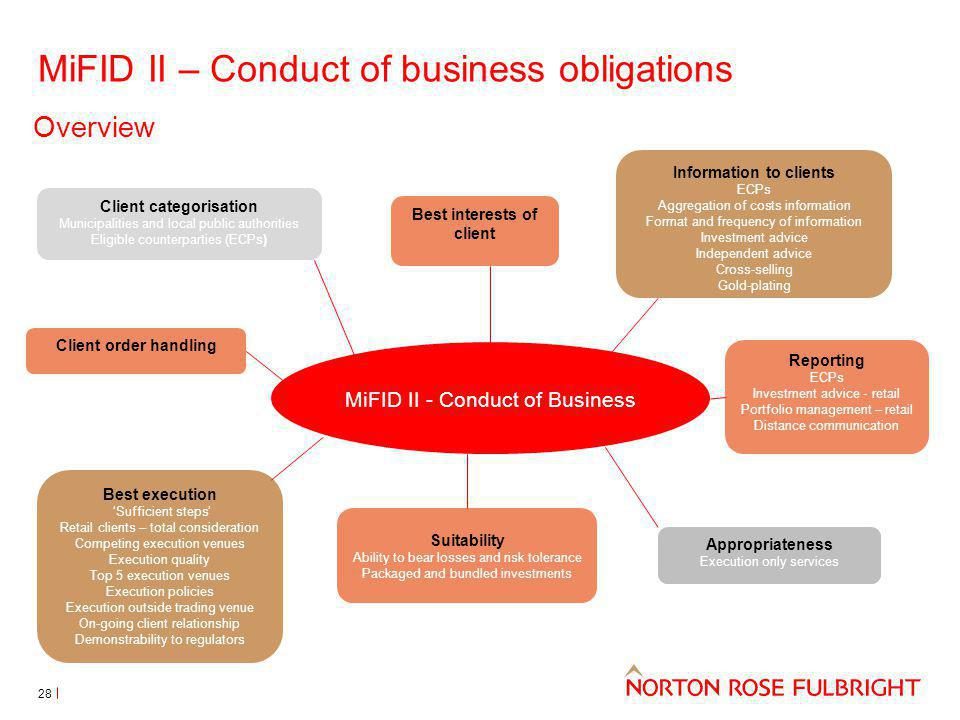 MiFID II – Conduct of business obligations