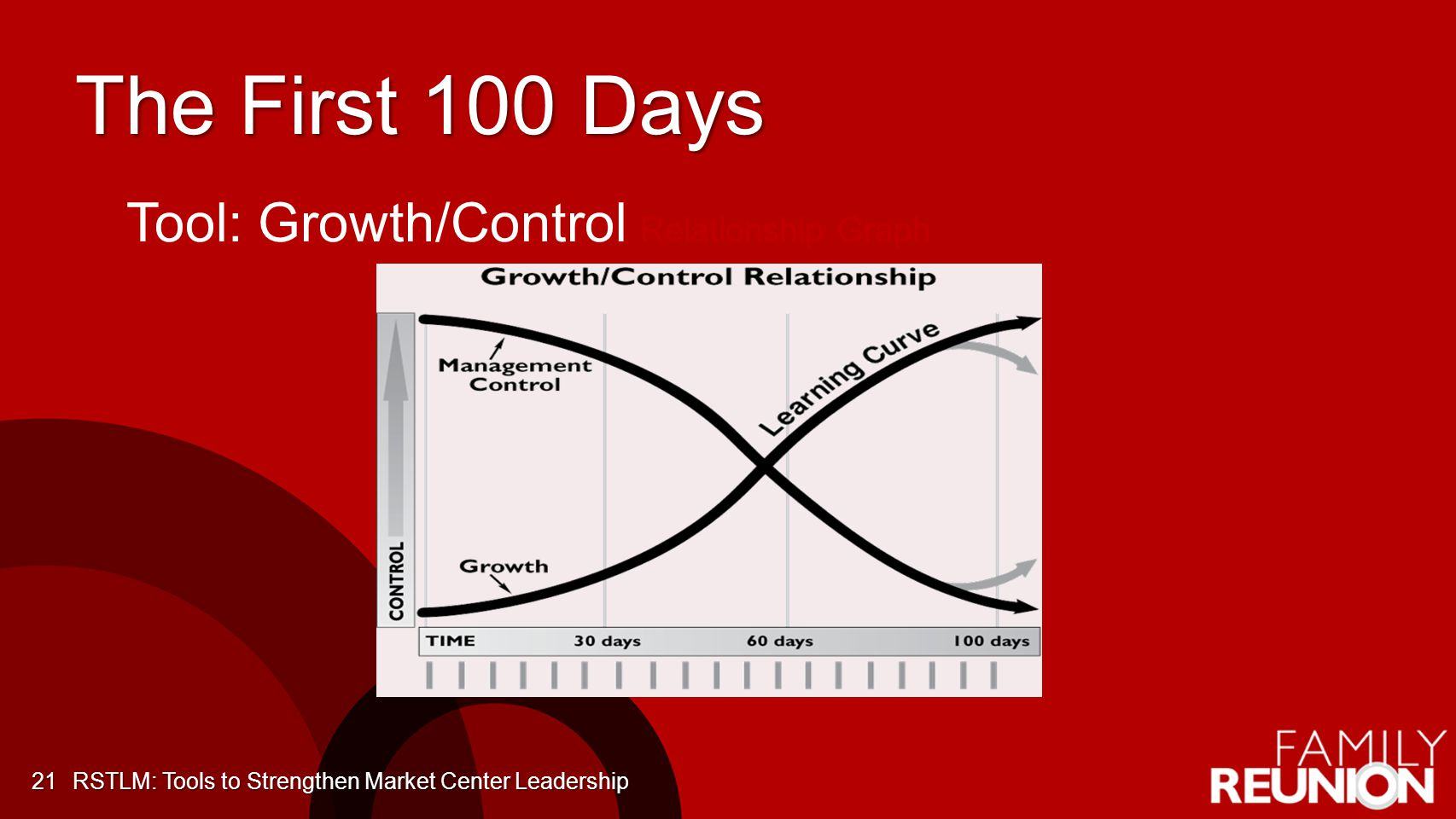 The First 100 Days Tool: Growth/Control Relationship Graph