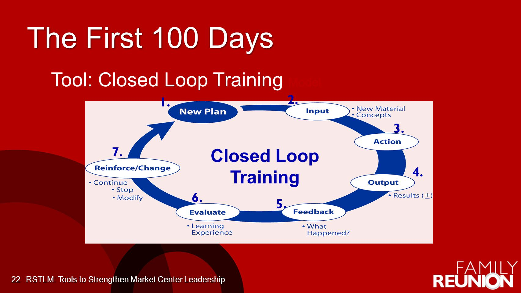 The First 100 Days Tool: Closed Loop Training Model