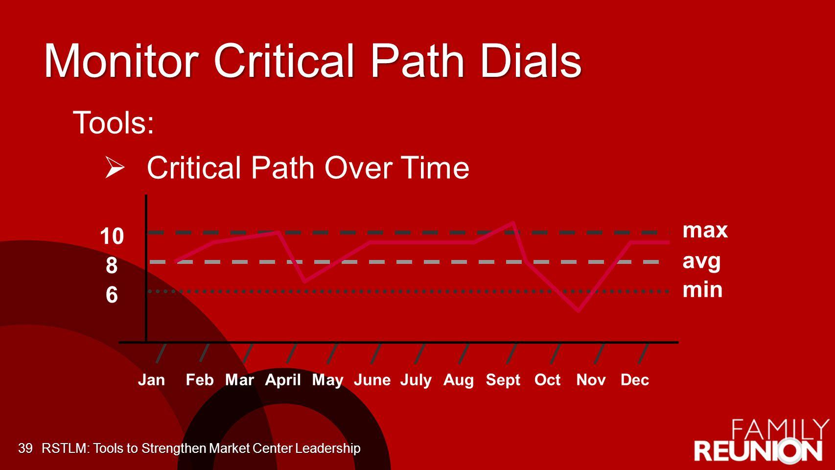 Monitor Critical Path Dials
