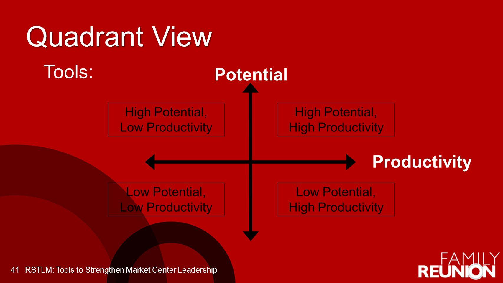 Quadrant View Potential Productivity High Potential, High Productivity