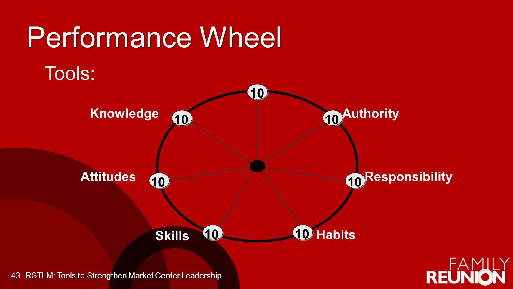 Performance Wheel Attitudes Authority Responsibility Knowledge Skills