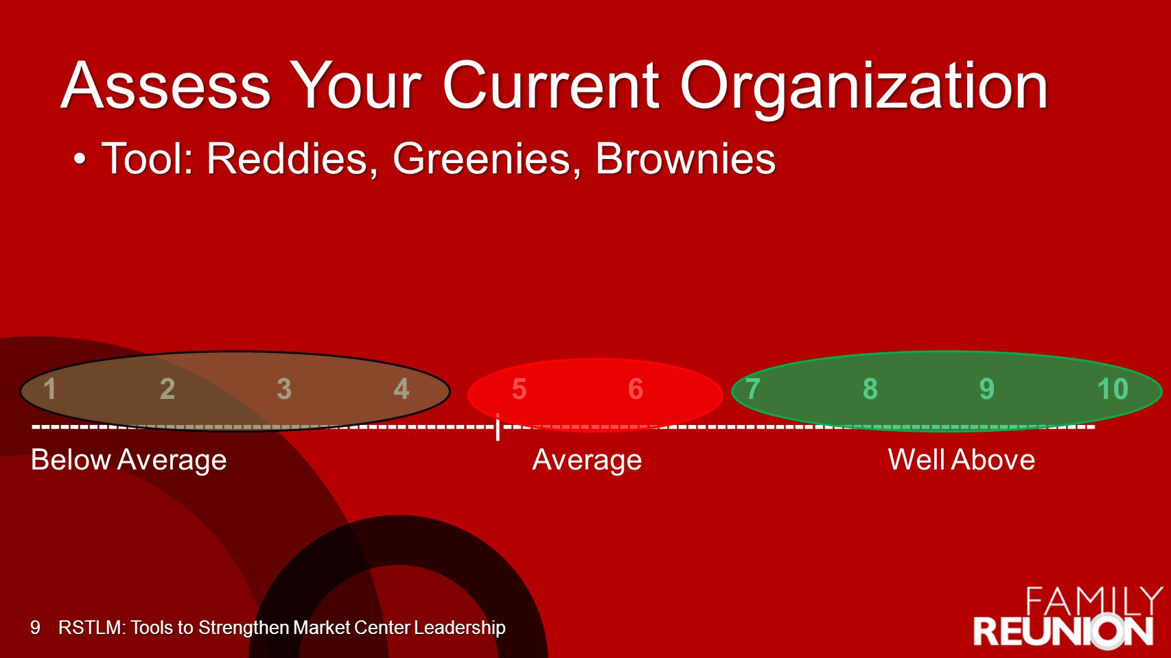 Assess Your Current Organization