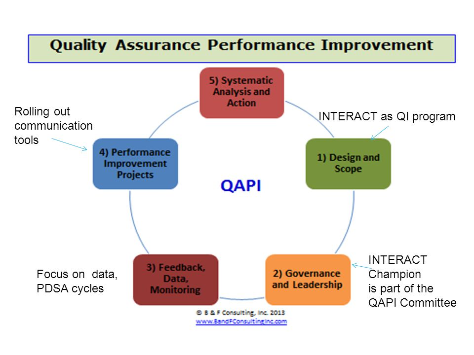 Rolling out communication. tools. INTERACT as QI program. INTERACT Champion. is part of the. QAPI Committee.