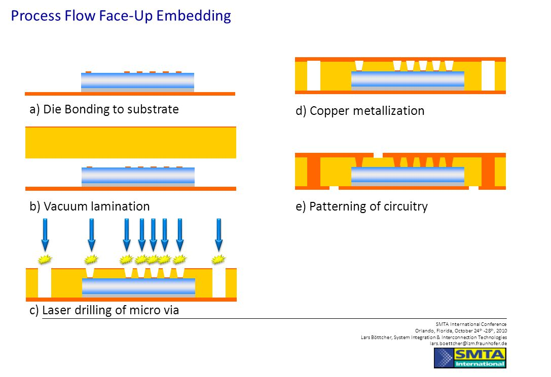Process Flow Face-Up Embedding