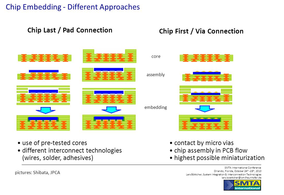Chip Embedding - Different Approaches