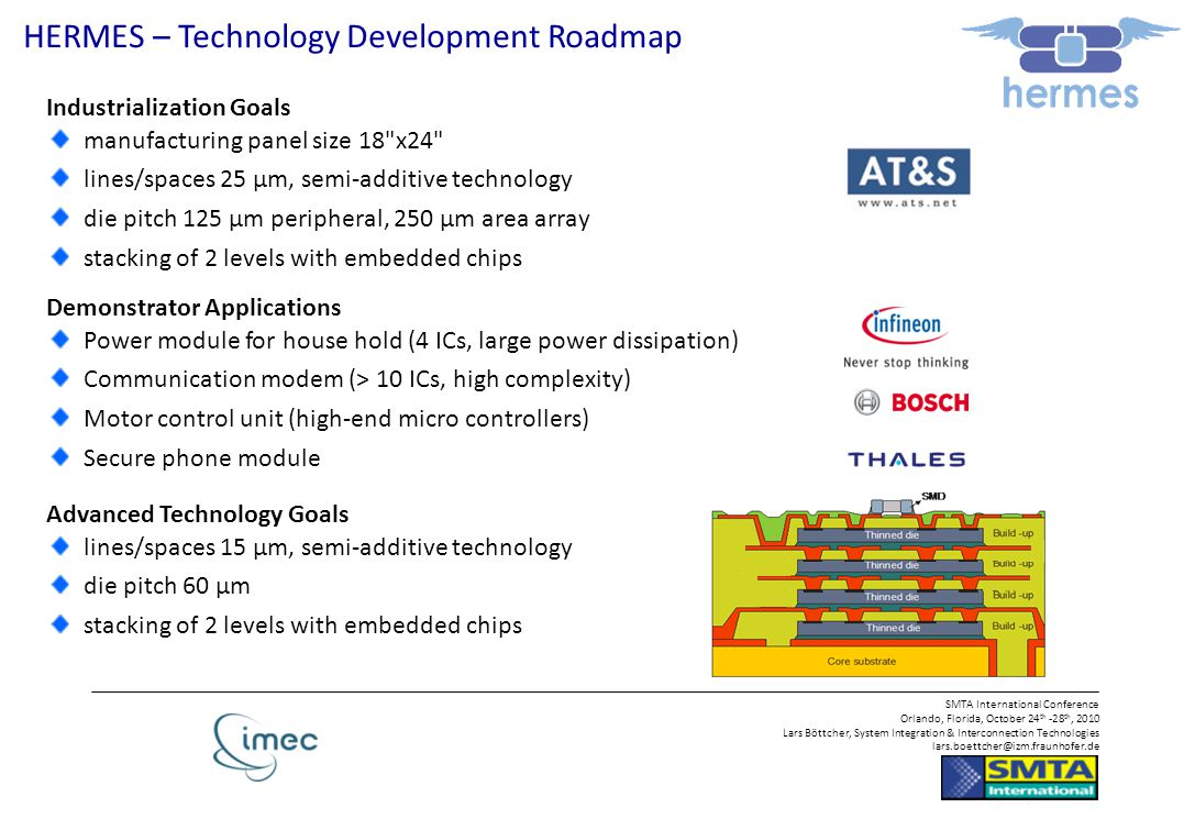 HERMES – Technology Development Roadmap