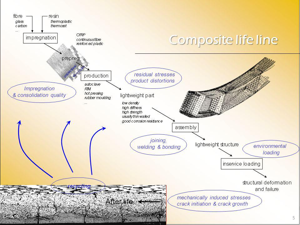 Composite life line After life residual stresses product distortions