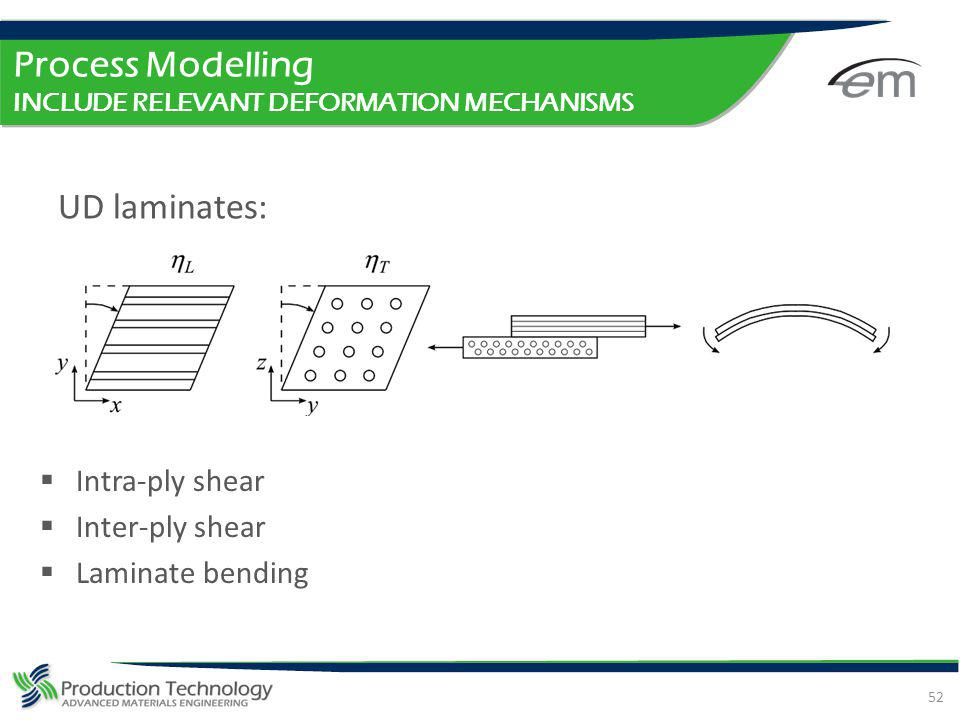 Process Modelling INCLUDE RELEVANT DEFORMATION MECHANISMS