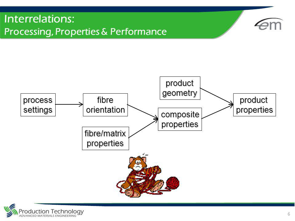 Interrelations: Processing, Properties & Performance