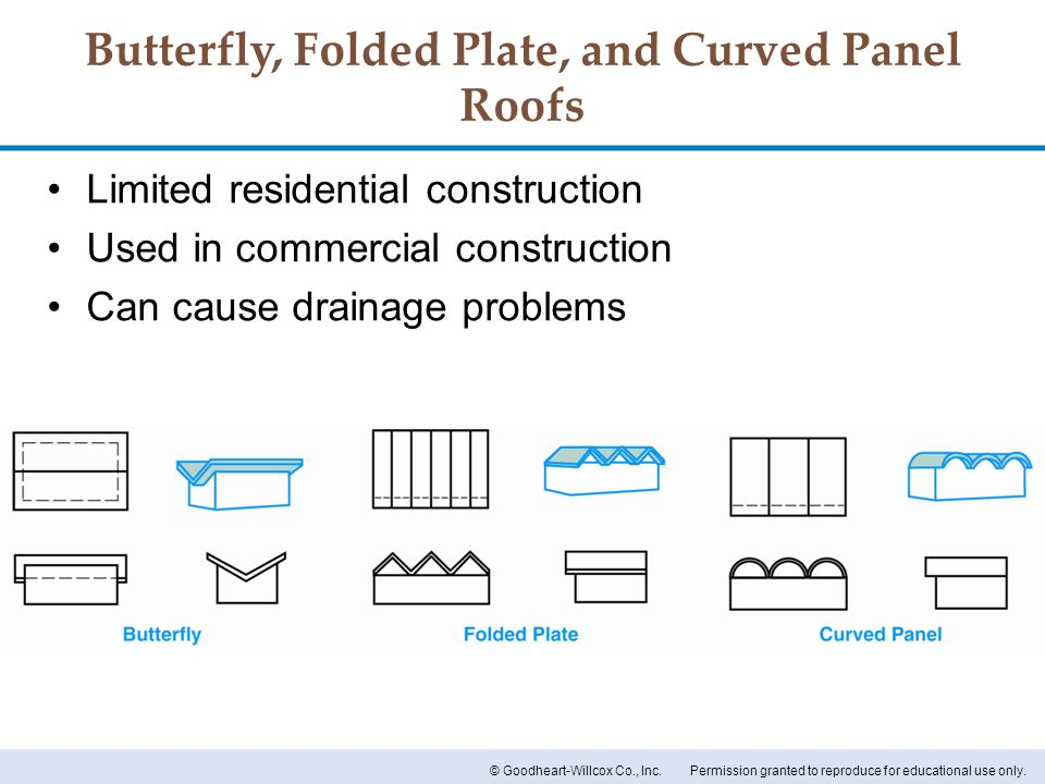 Butterfly, Folded Plate, and Curved Panel Roofs
