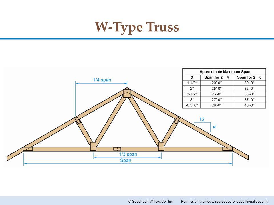 W-Type Truss