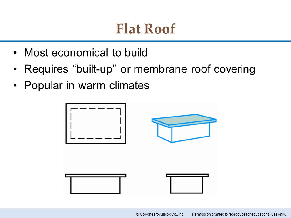 Flat Roof Most economical to build