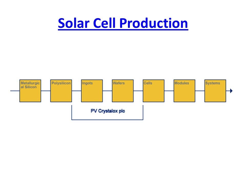 Solar Cell Production