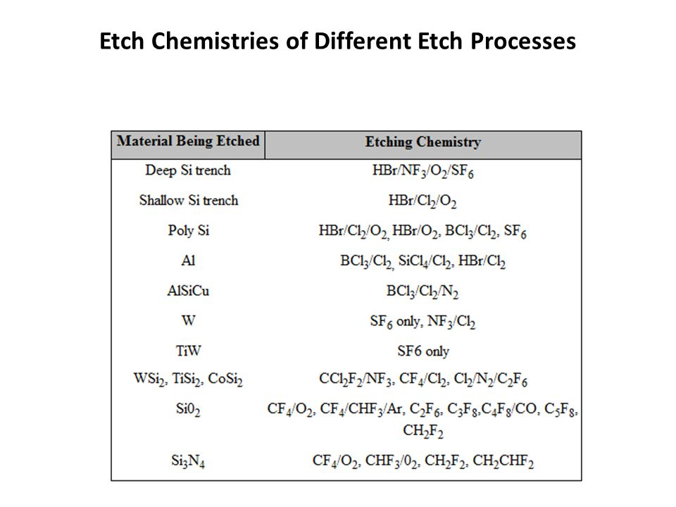 Etch Chemistries of Different Etch Processes