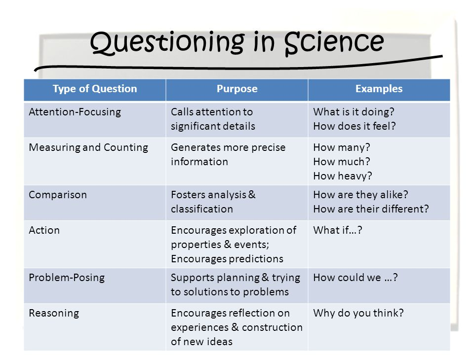 Questioning in Science